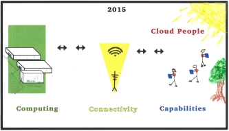 2015 Cloud Computing